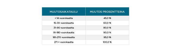 Trading Power Adjustment Schedule